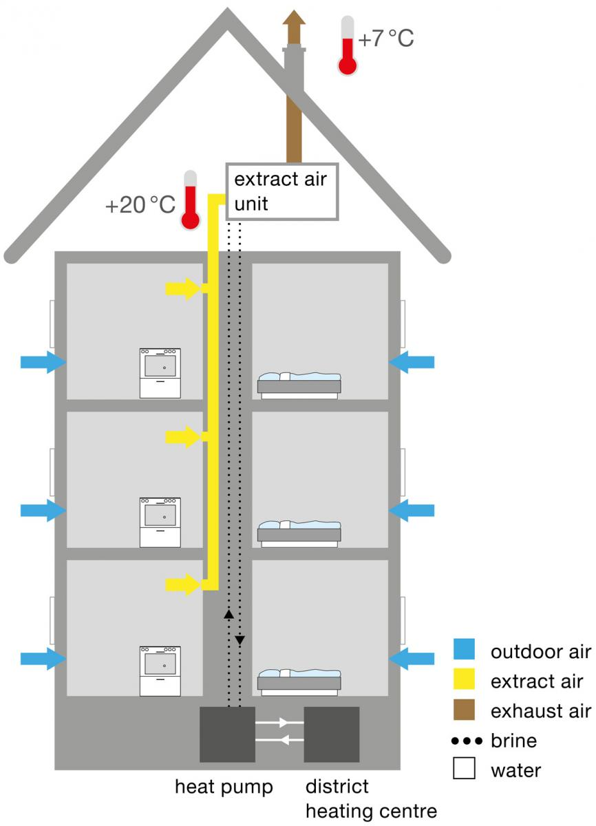 Wohnungslüftung | ivprodukt.de