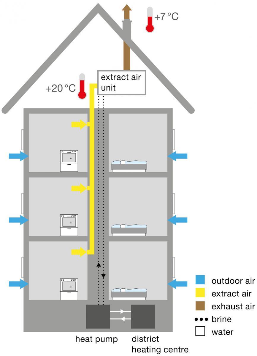 Badezimmer Luftung Vitaplaza Info